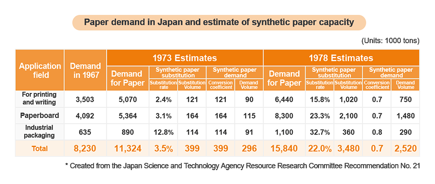 Paper demand in Japan and estimate of growth of synthetic paper